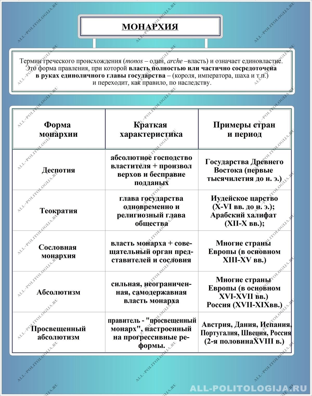 Доклад формы государственного правления 8916