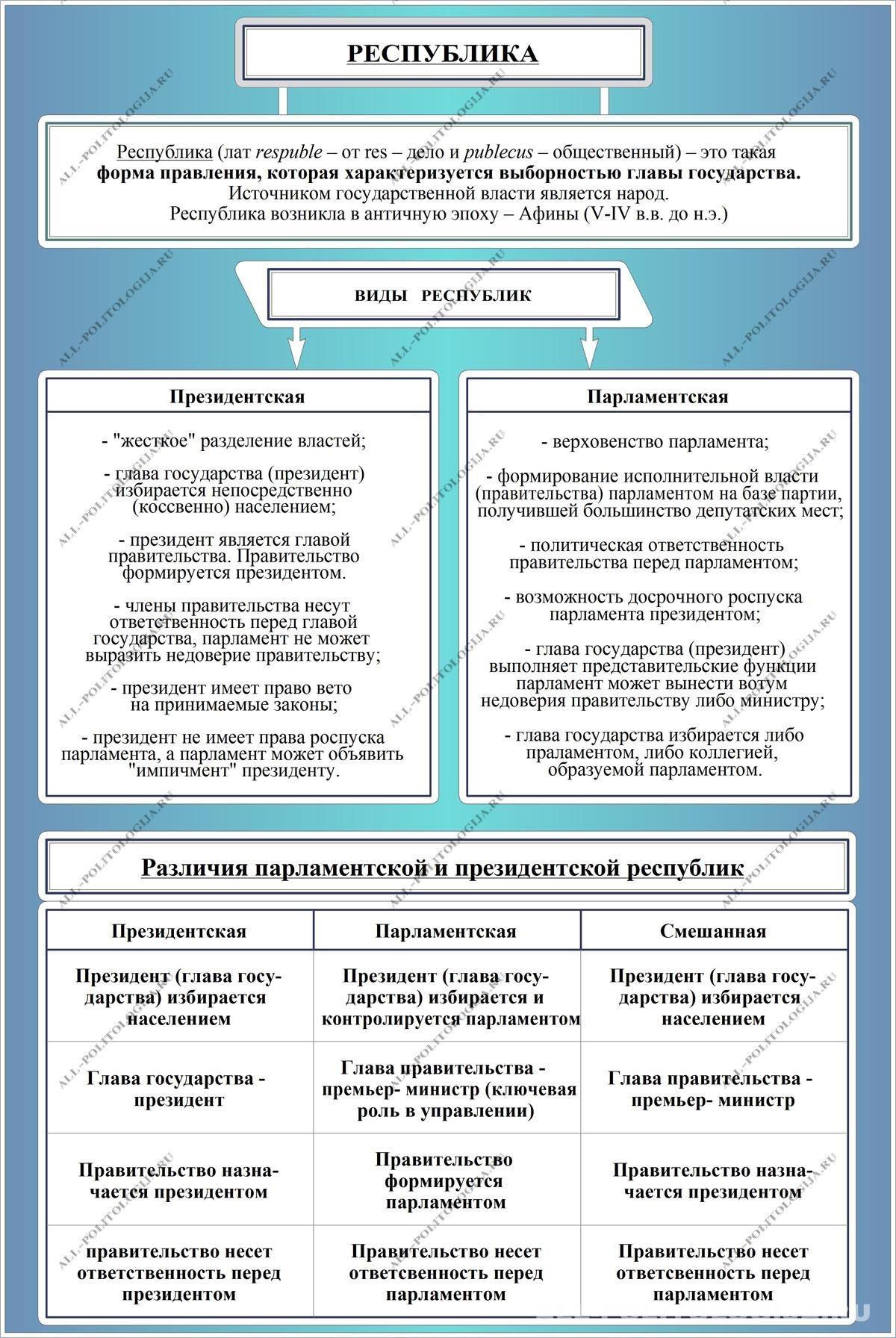 Доклад на тему формы правления государства 2459