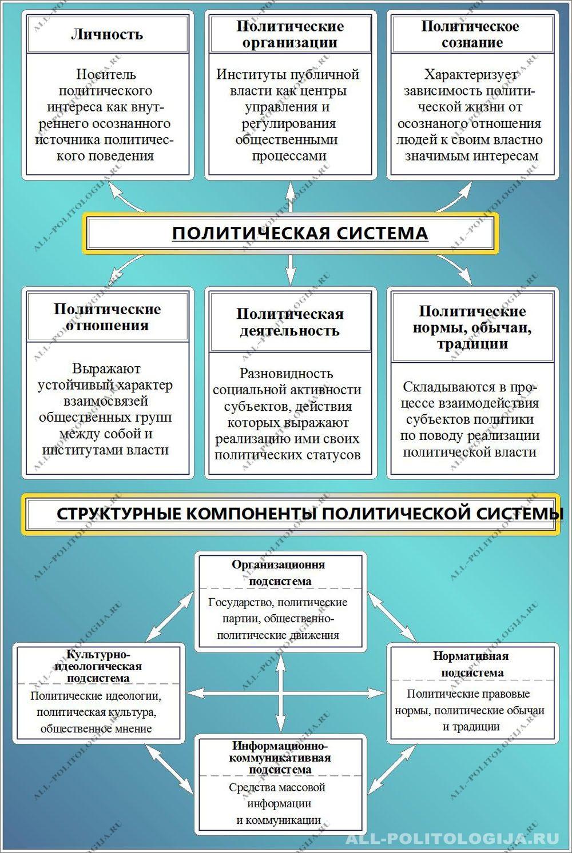 Сфера политики схема
