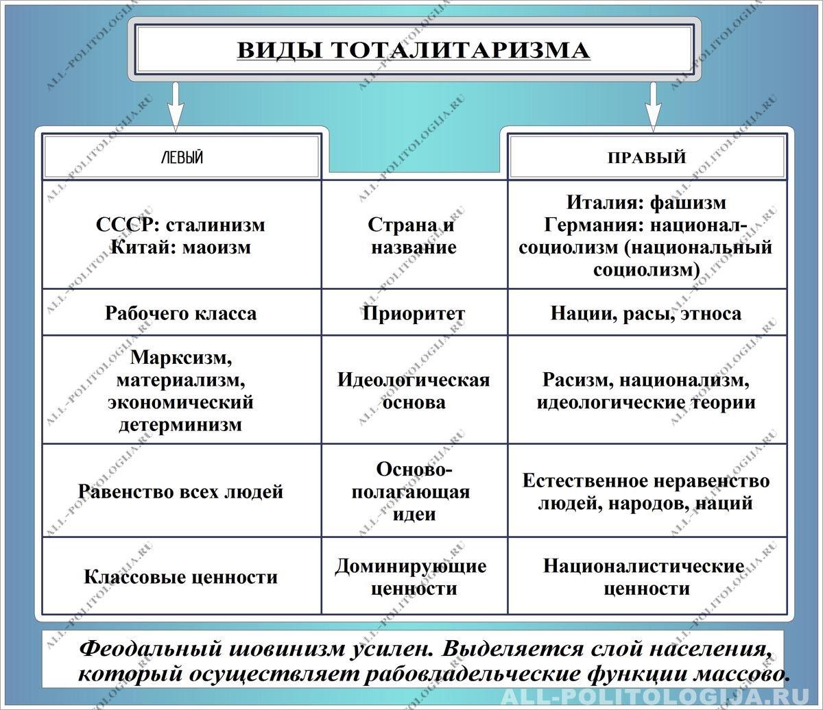 Тоталитаризм Тоталитарный политический режим Виды и типы тоталитарного режима
