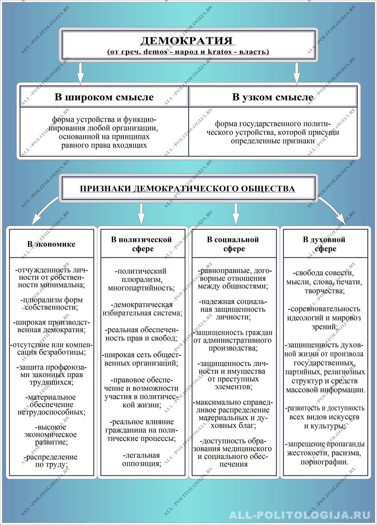 условия реформ политической модернизации таблица
